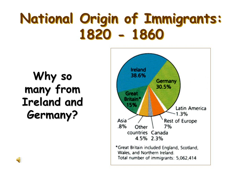 National Origin of Immigrants: