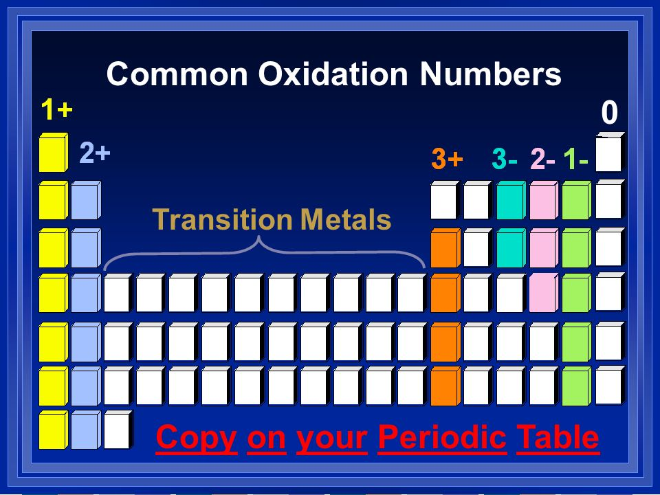 Common Oxidation Numbers
