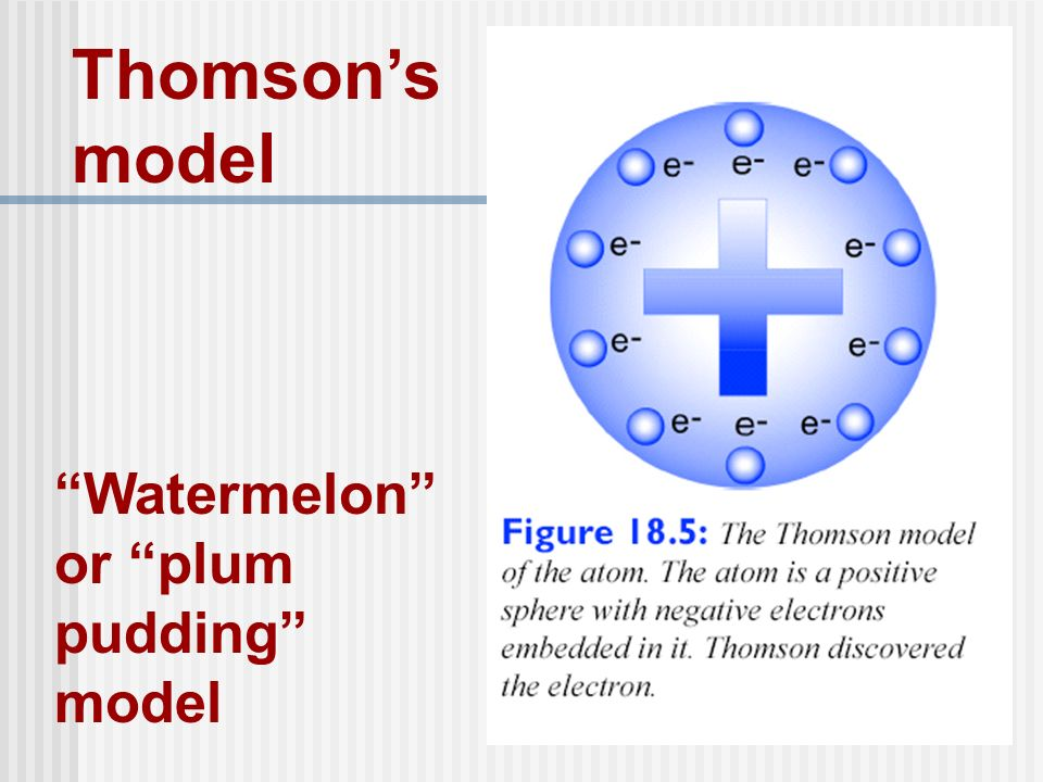 Thomson's model Watermelon or plum pudding model
