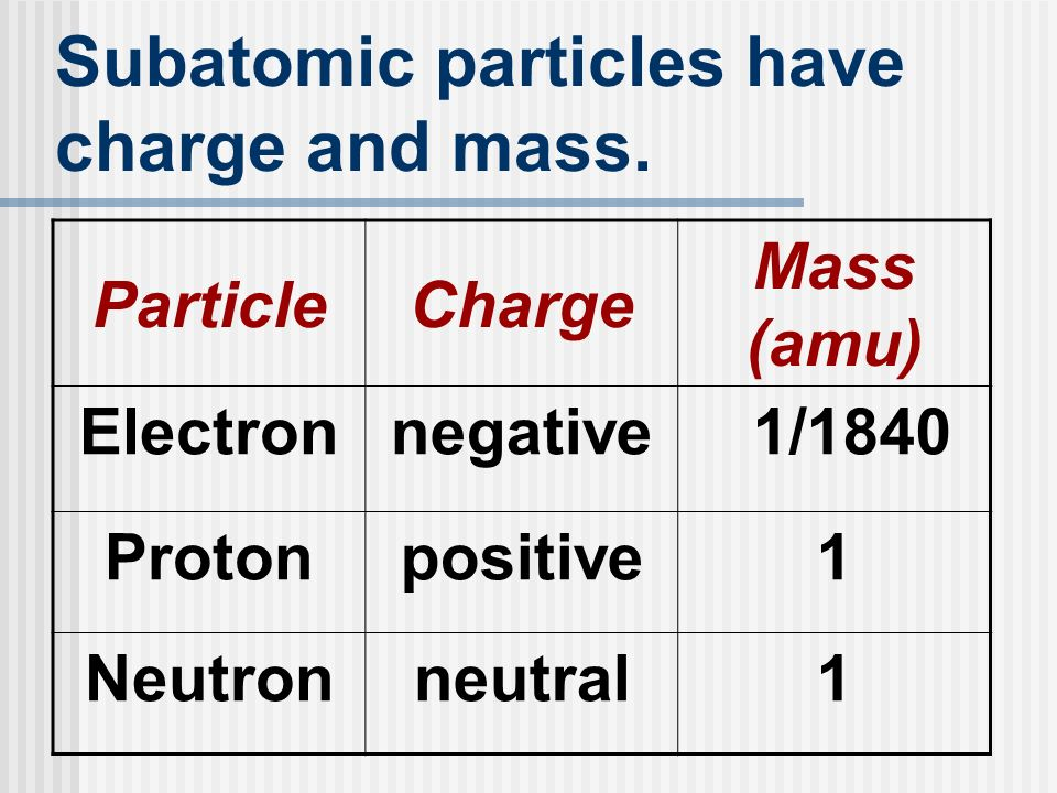 Subatomic particles have charge and mass.