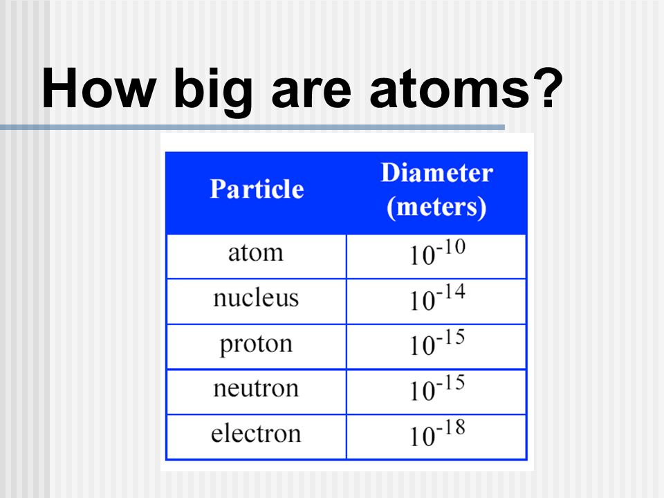 How big are atoms