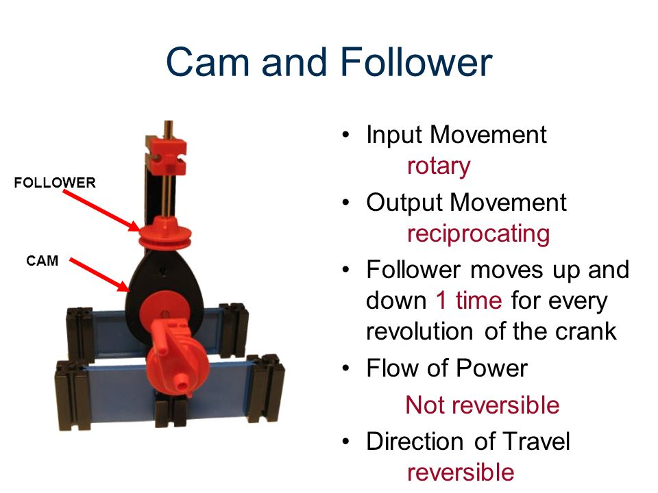 Cam and Follower Input Movement rotary Output Movement reciprocating