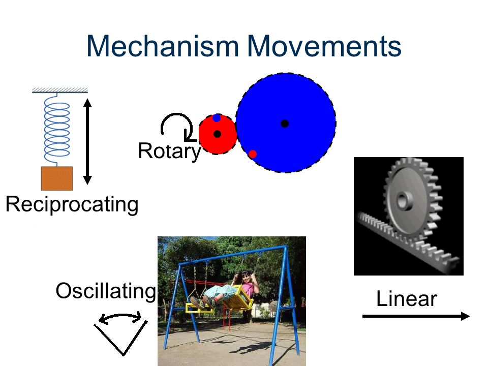 Mechanism Movements Rotary Reciprocating Oscillating Linear Mechanisms