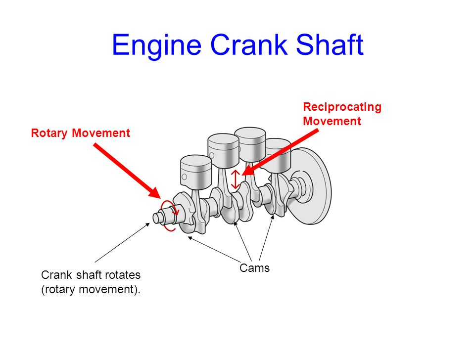 Engine Crank Shaft Reciprocating Movement Rotary Movement Cams
