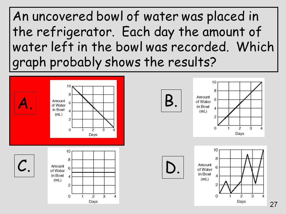 B. A. C. D. An uncovered bowl of water was placed in