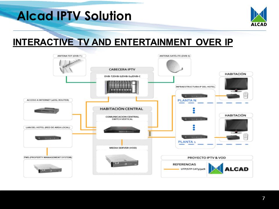 alcad iptv solution interactive entertainment over ip network ppt video online download. Black Bedroom Furniture Sets. Home Design Ideas
