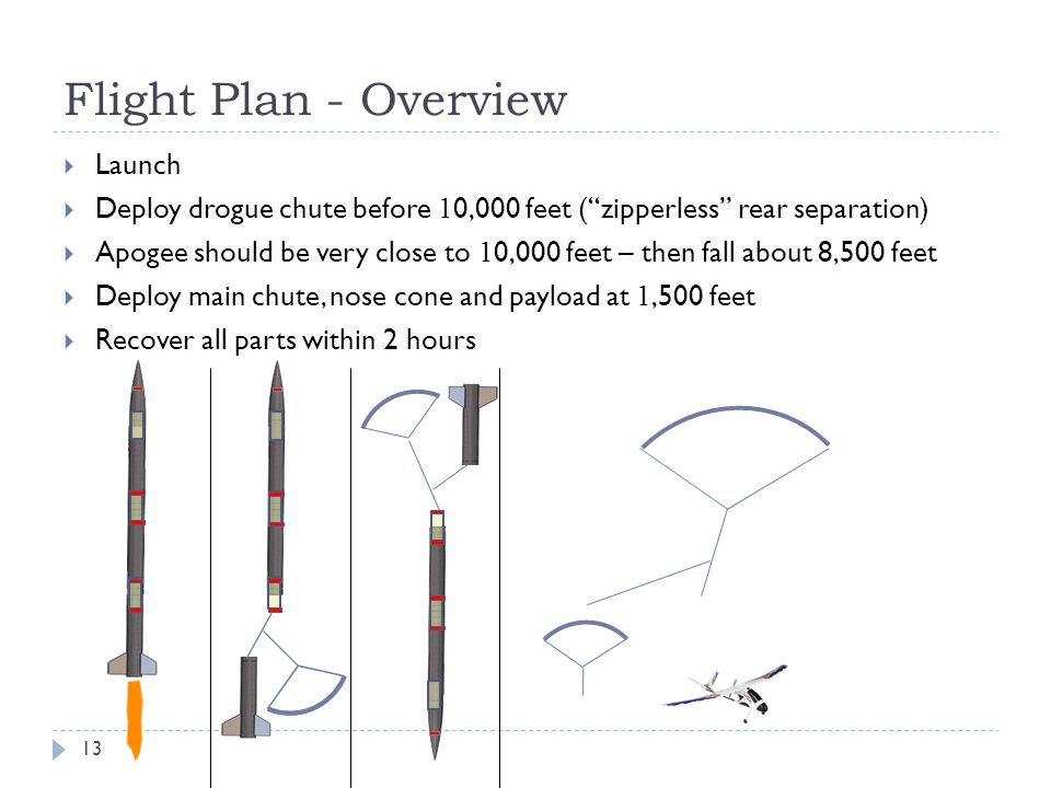 Flight Plan - Overview Launch