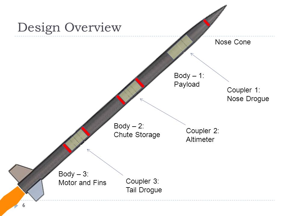 Design Overview Nose Cone Body – 1: Payload Coupler 1: Nose Drogue