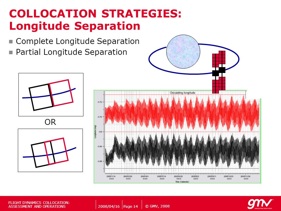 COLLOCATION STRATEGIES: Longitude Separation