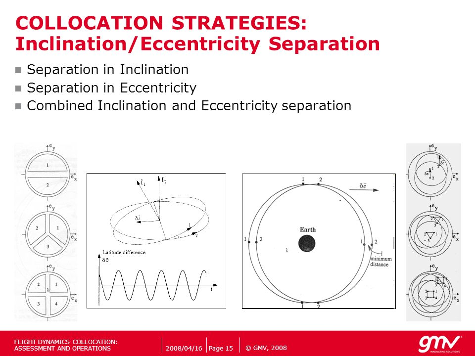 COLLOCATION STRATEGIES: Inclination/Eccentricity Separation