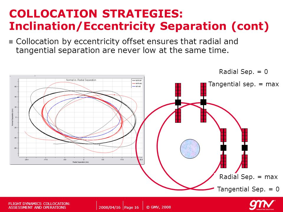 COLLOCATION STRATEGIES: Inclination/Eccentricity Separation (cont)
