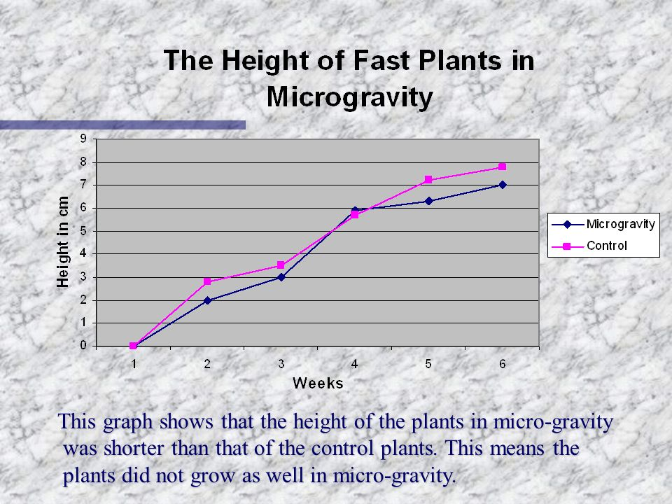 This graph shows that the height of the plants in micro-gravity