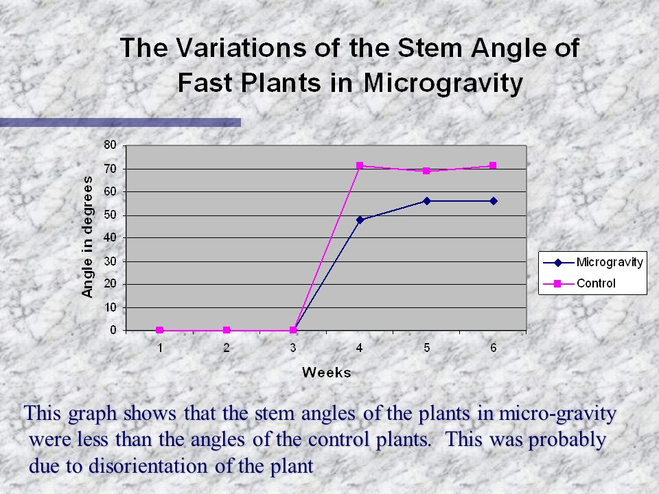 This graph shows that the stem angles of the plants in micro-gravity