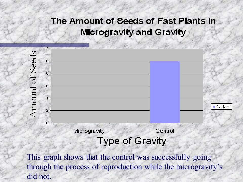This graph shows that the control was successfully going through the process of reproduction while the microgravity's did not.