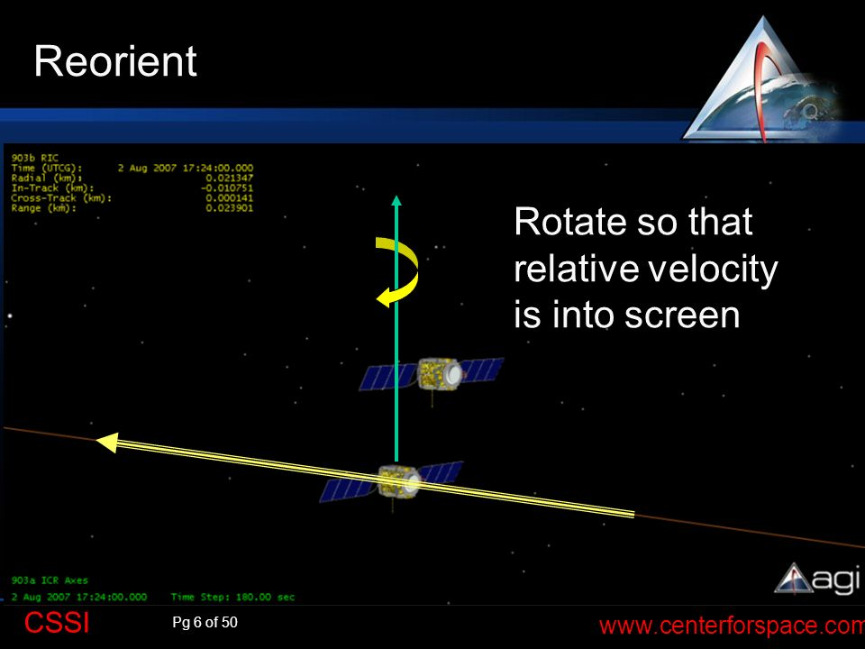 Reorient Q Rotate so that relative velocity is into screen