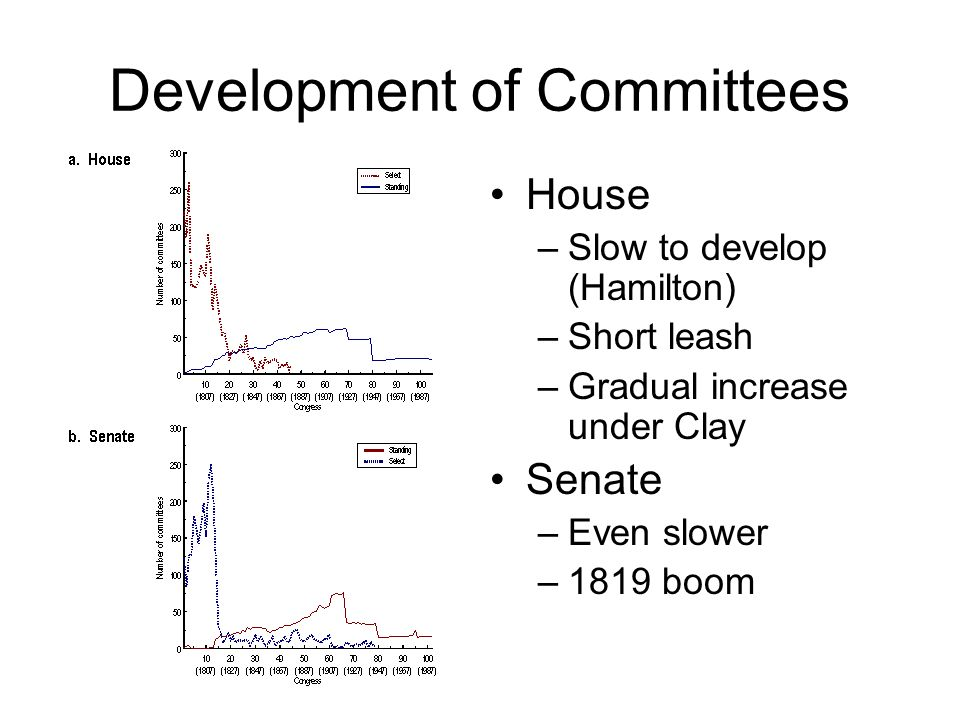 Development of Committees