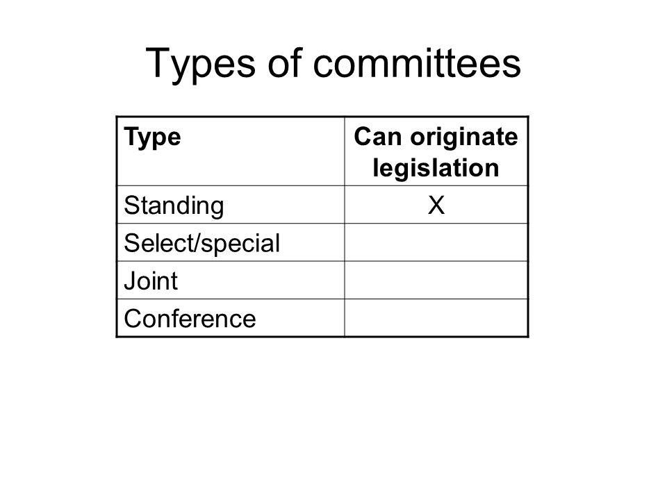 Can originate legislation
