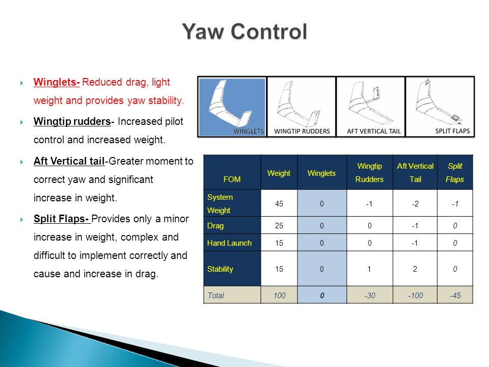 Yaw Control Winglets- Reduced drag, light weight and provides yaw stability. Wingtip rudders- Increased pilot control and increased weight.