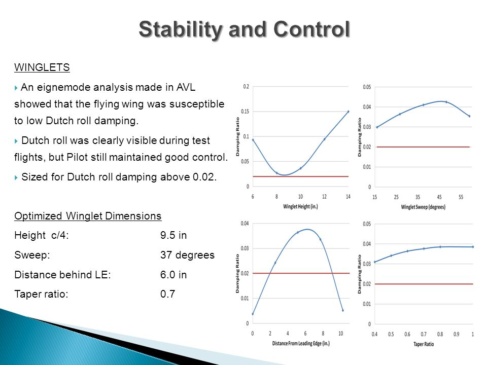 Stability and Control WINGLETS