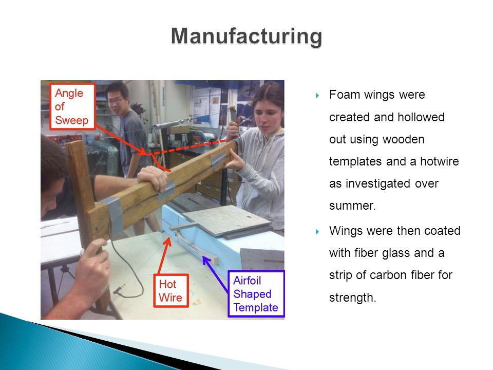 Manufacturing Foam wings were created and hollowed out using wooden templates and a hotwire as investigated over summer.