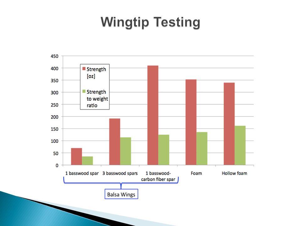 Wingtip Testing