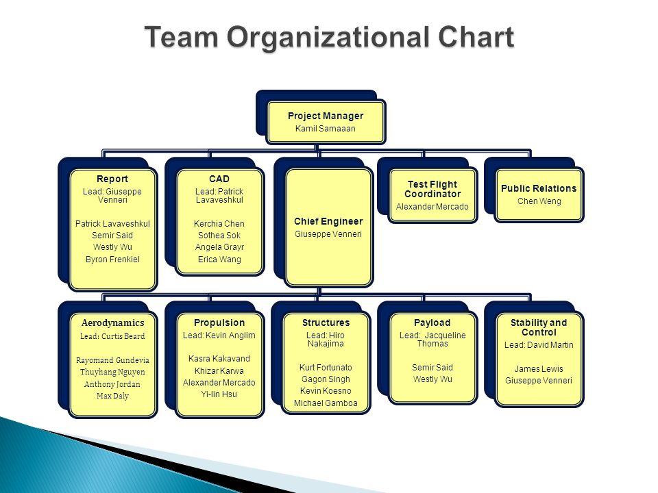 Team Organizational Chart
