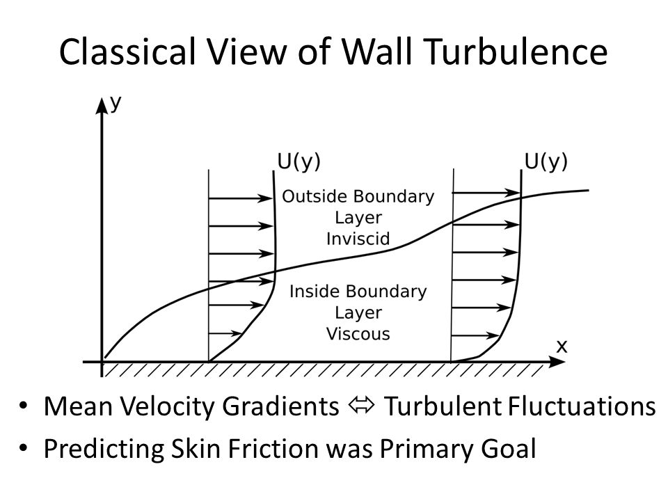 Classical View of Wall Turbulence