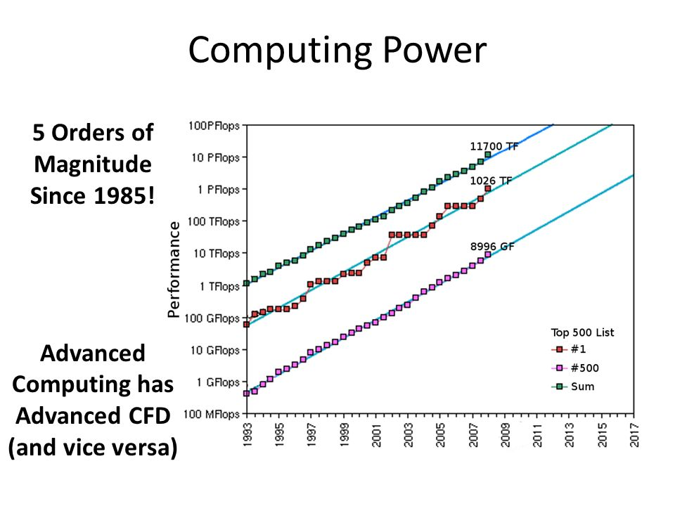 Computing Power 5 Orders of Magnitude Since 1985!