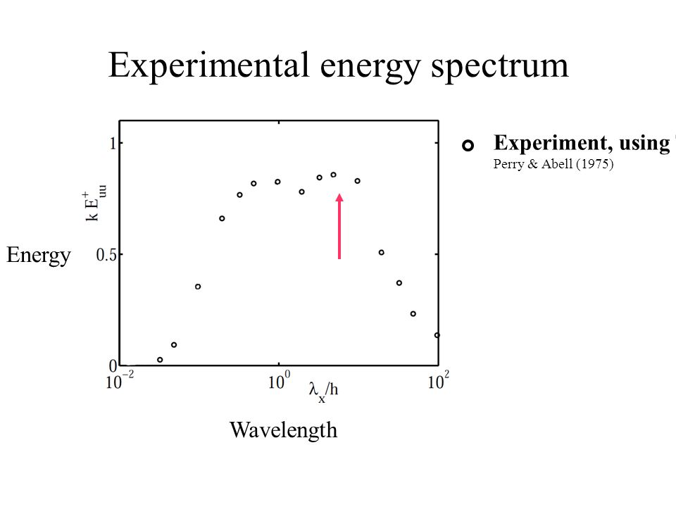 Experimental energy spectrum
