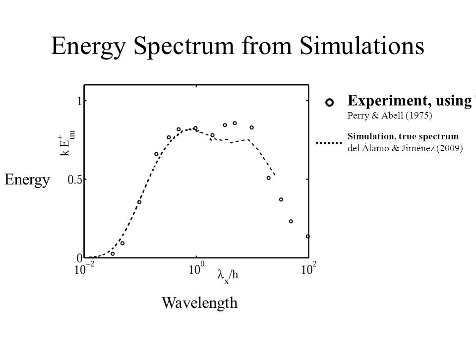 Energy Spectrum from Simulations