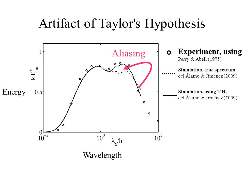 Artifact of Taylor s Hypothesis