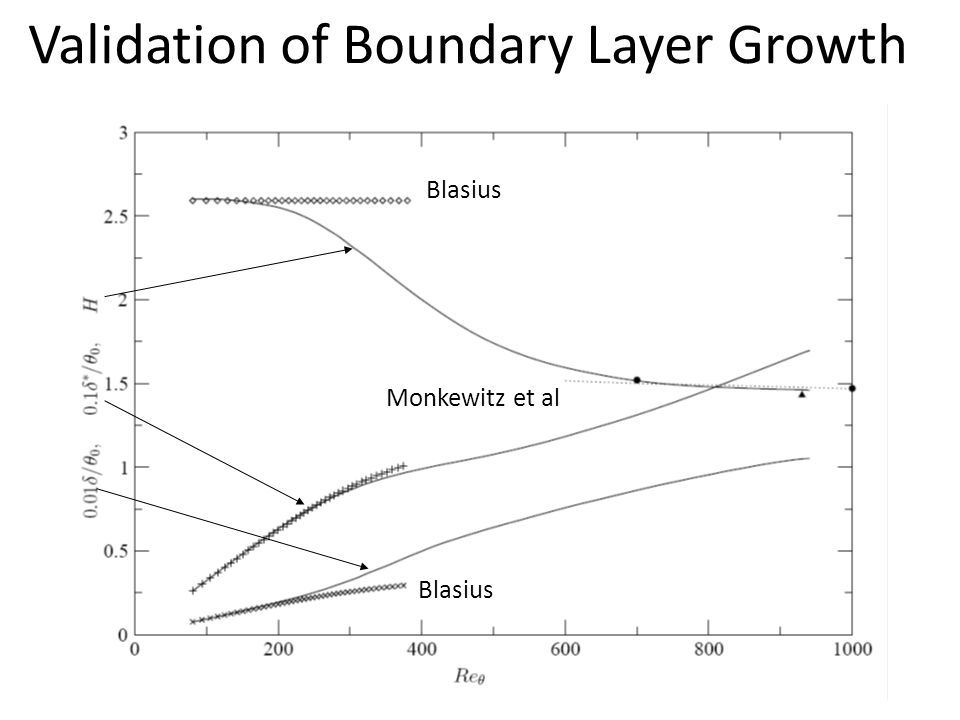 Validation of Boundary Layer Growth