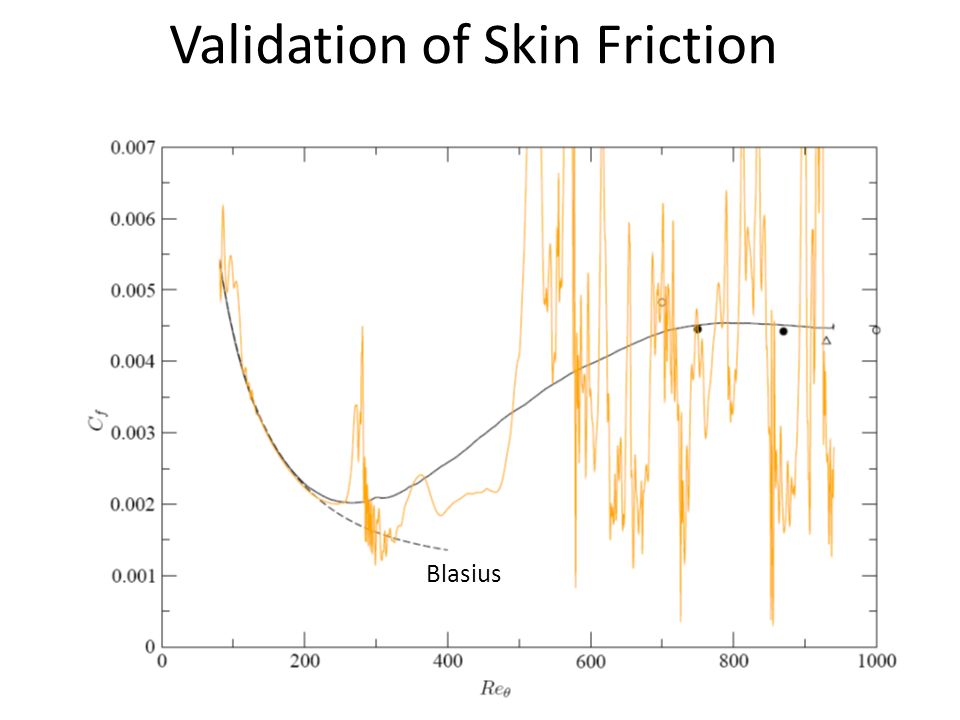 Validation of Skin Friction
