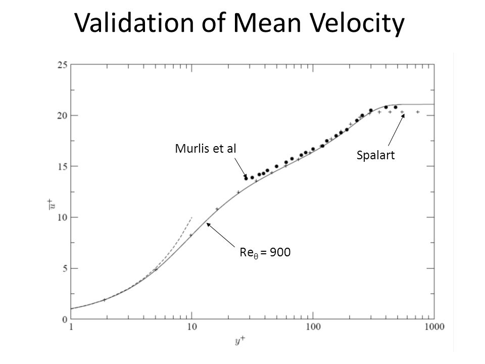 Validation of Mean Velocity