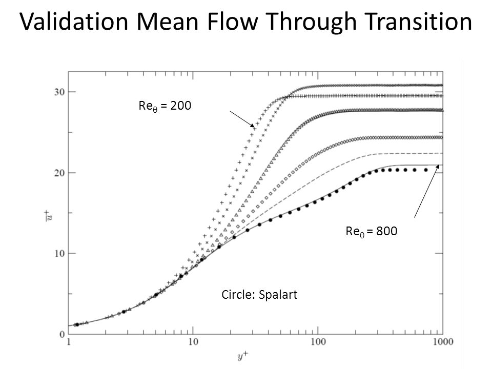Validation Mean Flow Through Transition
