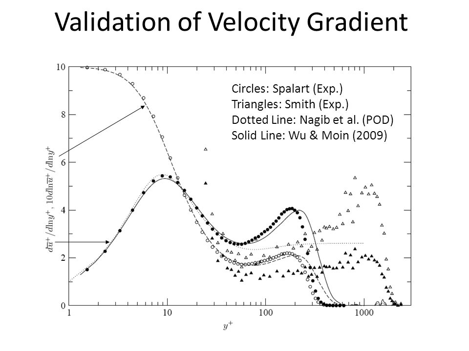 Validation of Velocity Gradient