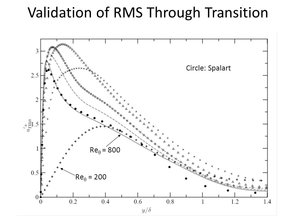 Validation of RMS Through Transition