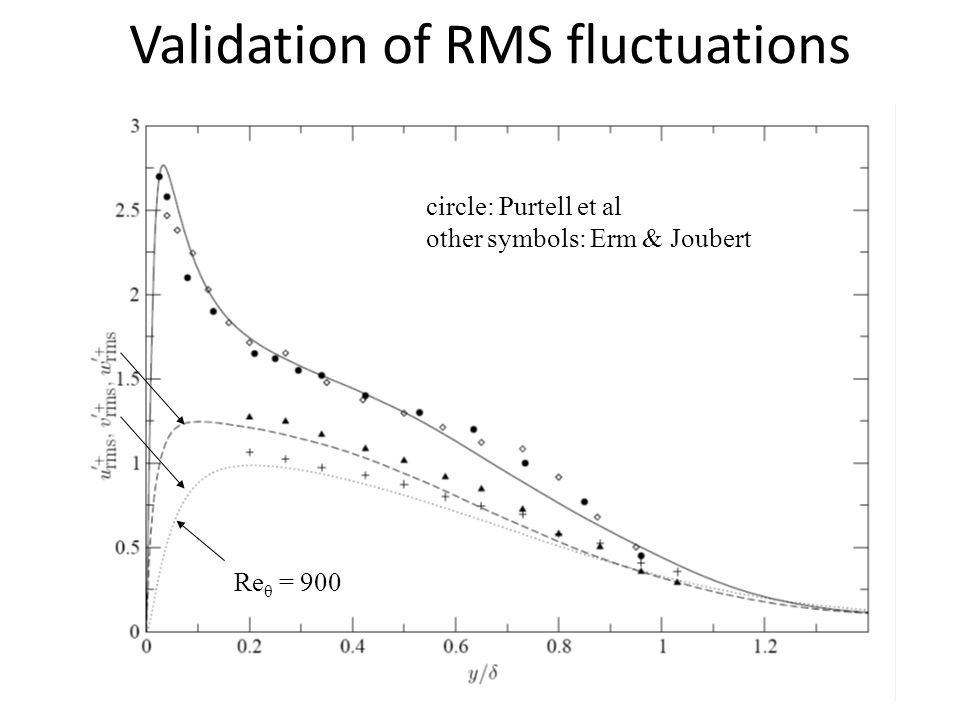 Validation of RMS fluctuations
