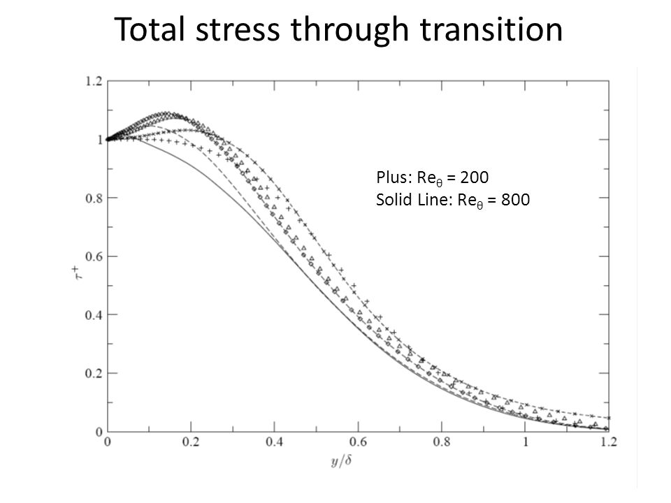 Total stress through transition