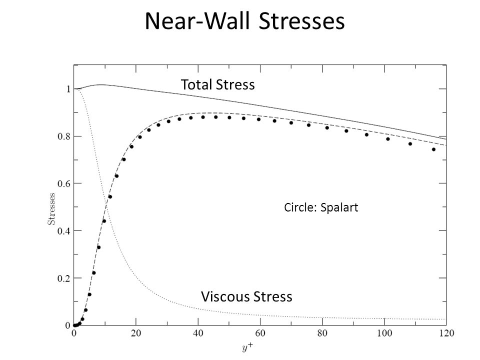 Near-Wall Stresses Total Stress Circle: Spalart Viscous Stress
