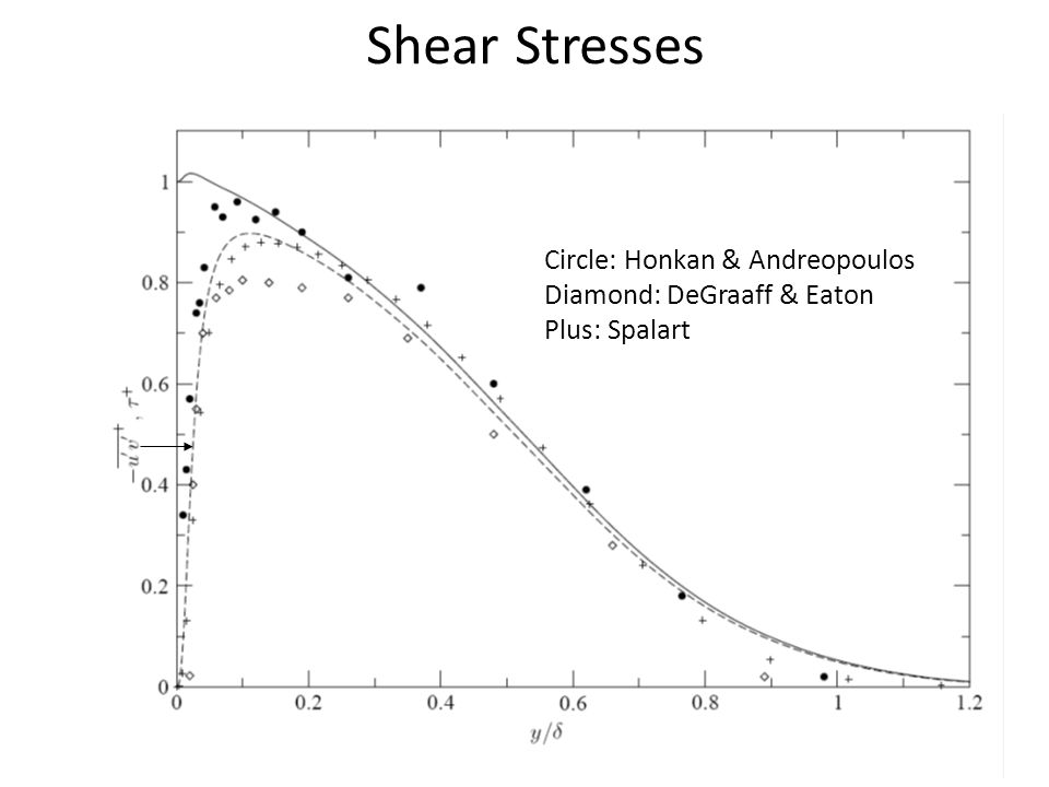 Shear Stresses Circle: Honkan & Andreopoulos Diamond: DeGraaff & Eaton