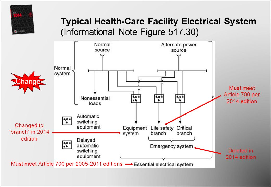 Electrical Safety And Essential Electrical Systems In Health Care Facilities