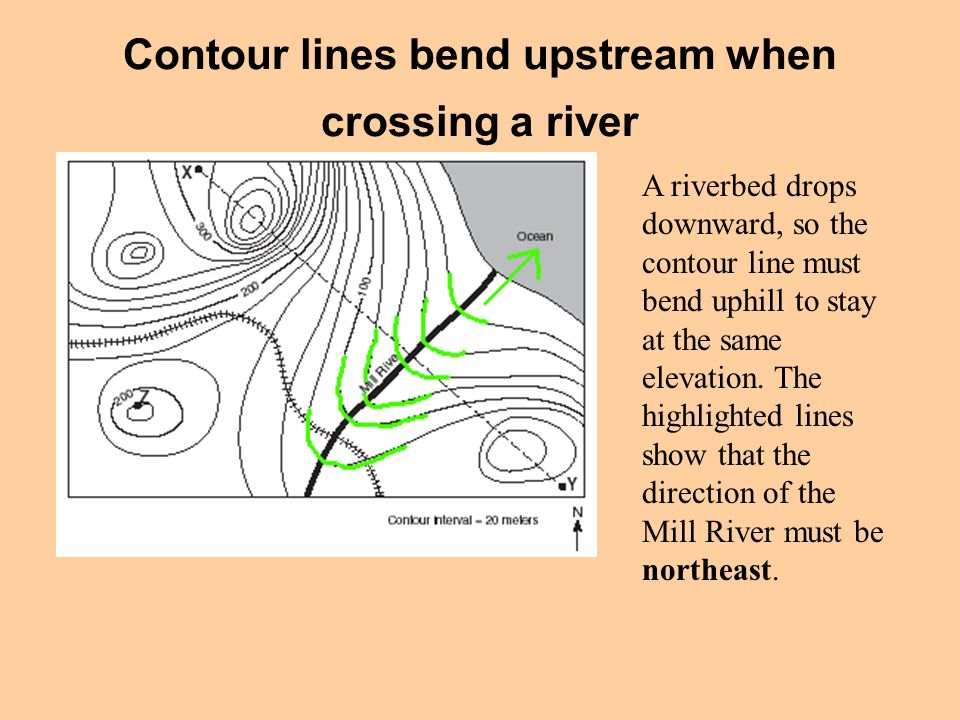 Contour lines bend upstream when crossing a river