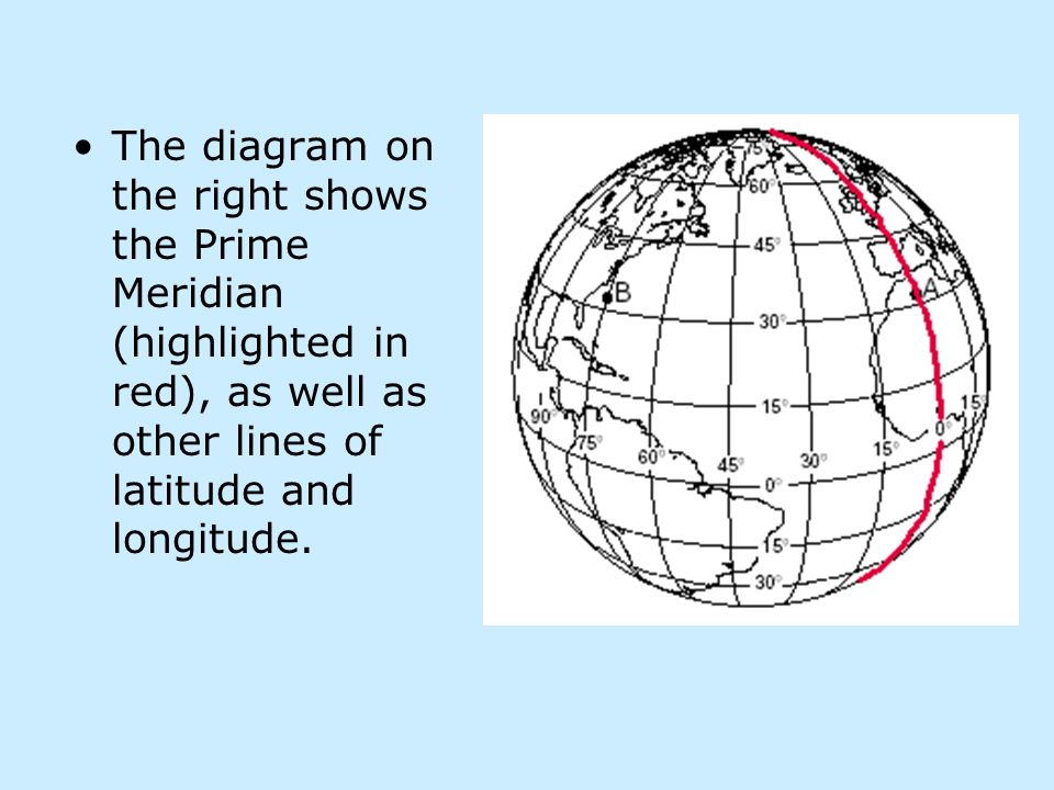 The diagram on the right shows the Prime Meridian (highlighted in red), as well as other lines of latitude and longitude.