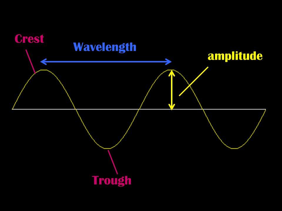 Crest Wavelength amplitude Trough