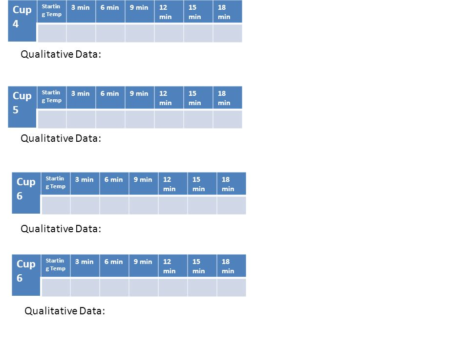 Cup 4 Qualitative Data: Cup 5 Cup 6 Cup 6 Qualitative Data: