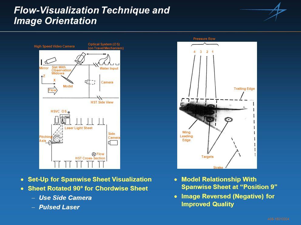 Flow-Visualization Technique and Image Orientation
