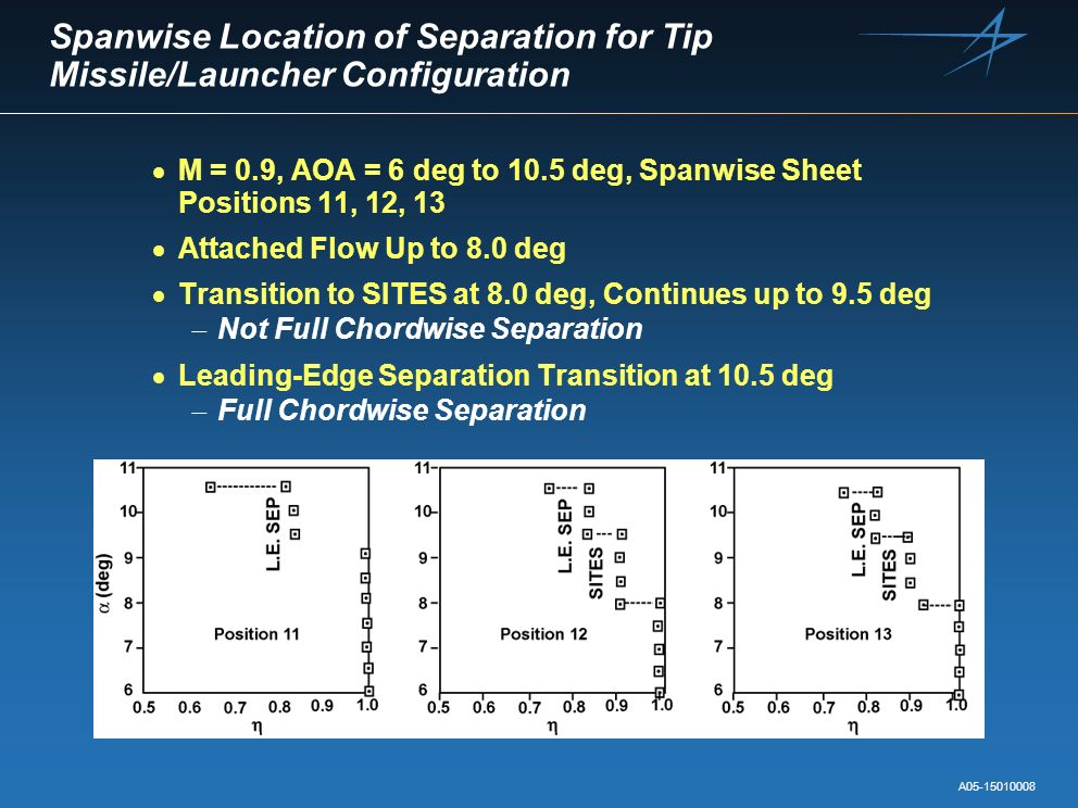 Spanwise Location of Separation for Tip Missile/Launcher Configuration