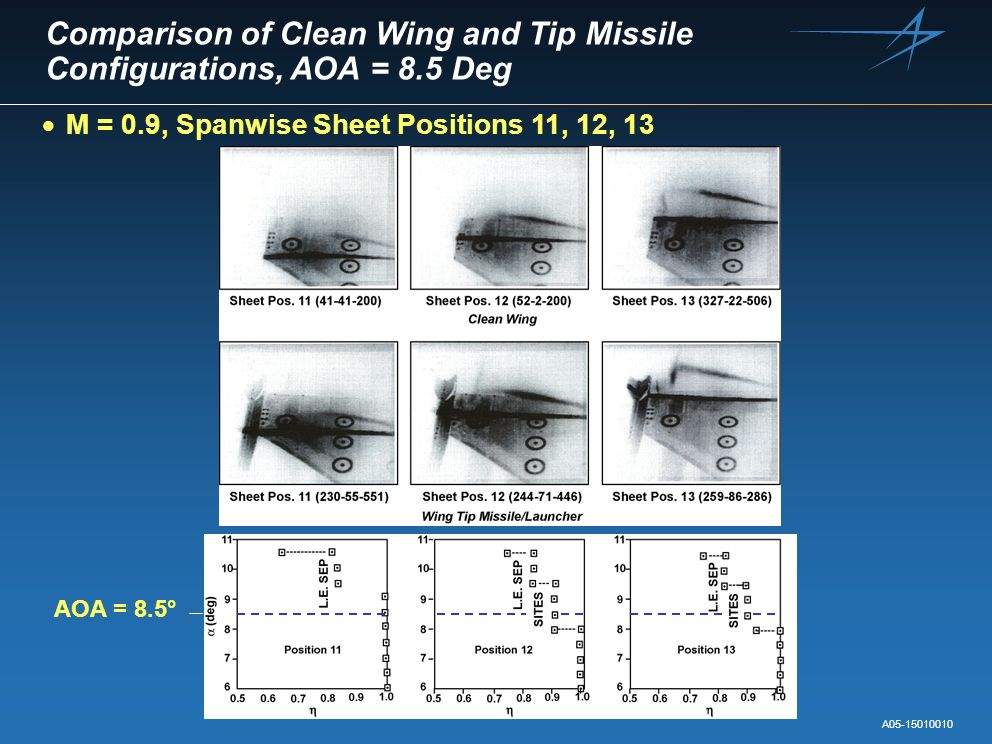 Comparison of Clean Wing and Tip Missile Configurations, AOA = 8.5 Deg