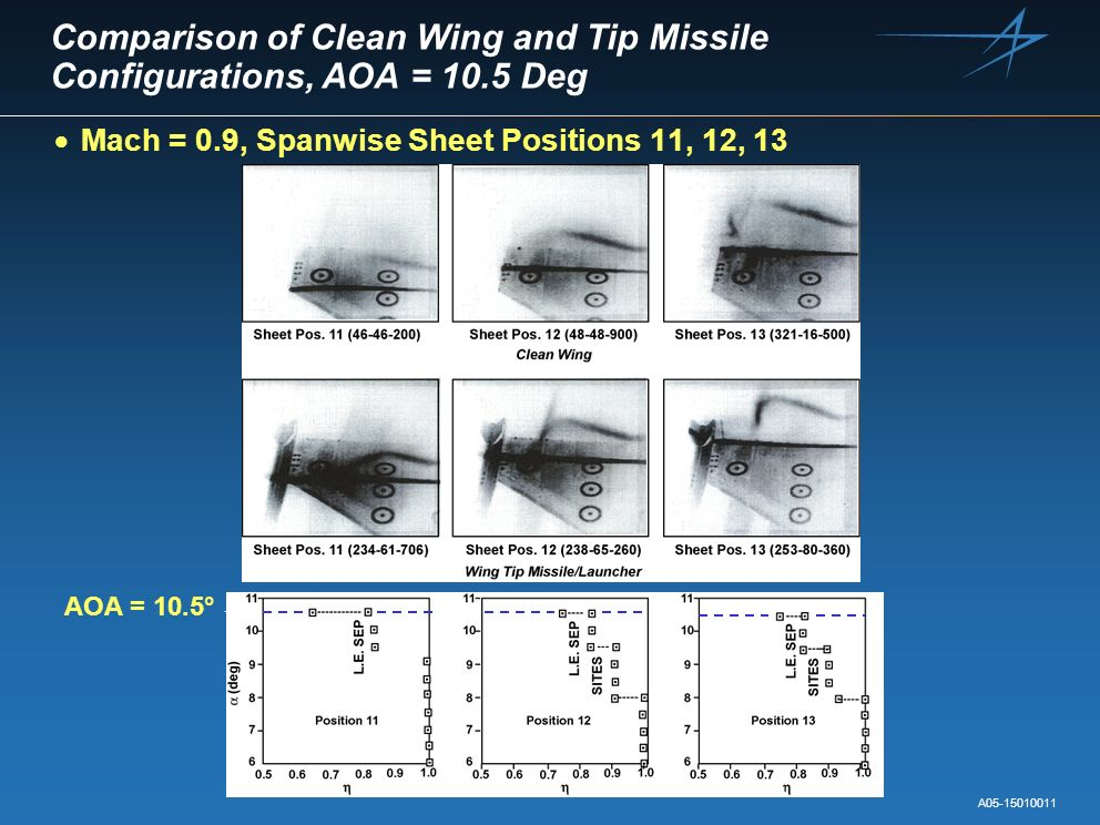 Comparison of Clean Wing and Tip Missile Configurations, AOA = 10